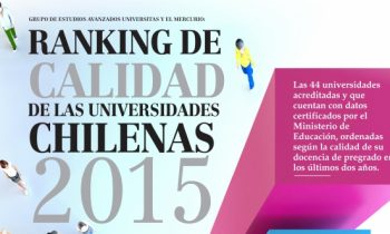 Universidad Adventista de Chile Sube en Ranking Nacional de Universidades Chilenas