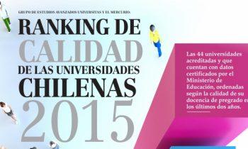 Universidad Adventista de Chile Sube en Ranking Nacional de Universidades Chilenas